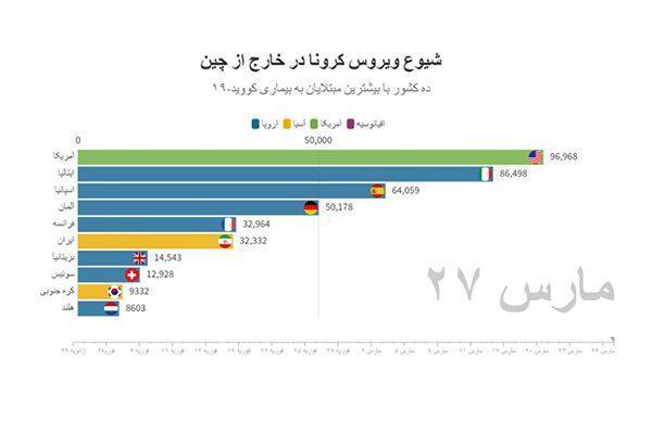 آخرین آمار رسمی کرونا در ایران و جهان ، آمریکا کانون اول کرونا در جهان شد ، فوتی های ایران چقدر شدند؟