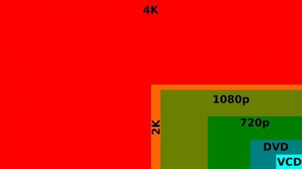 تلویزیون 4k چیست؟ آنالیز دلایل خرید تلویزیون 4K